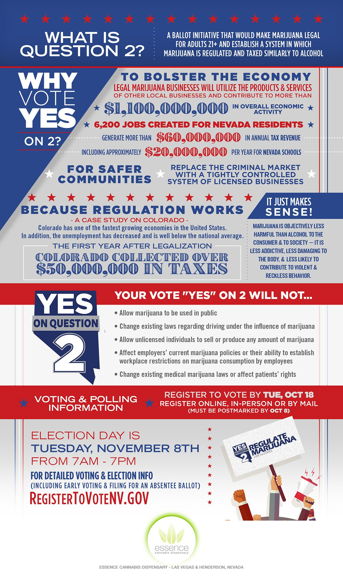 Vot Yes!ffor marijuana regulation infographic